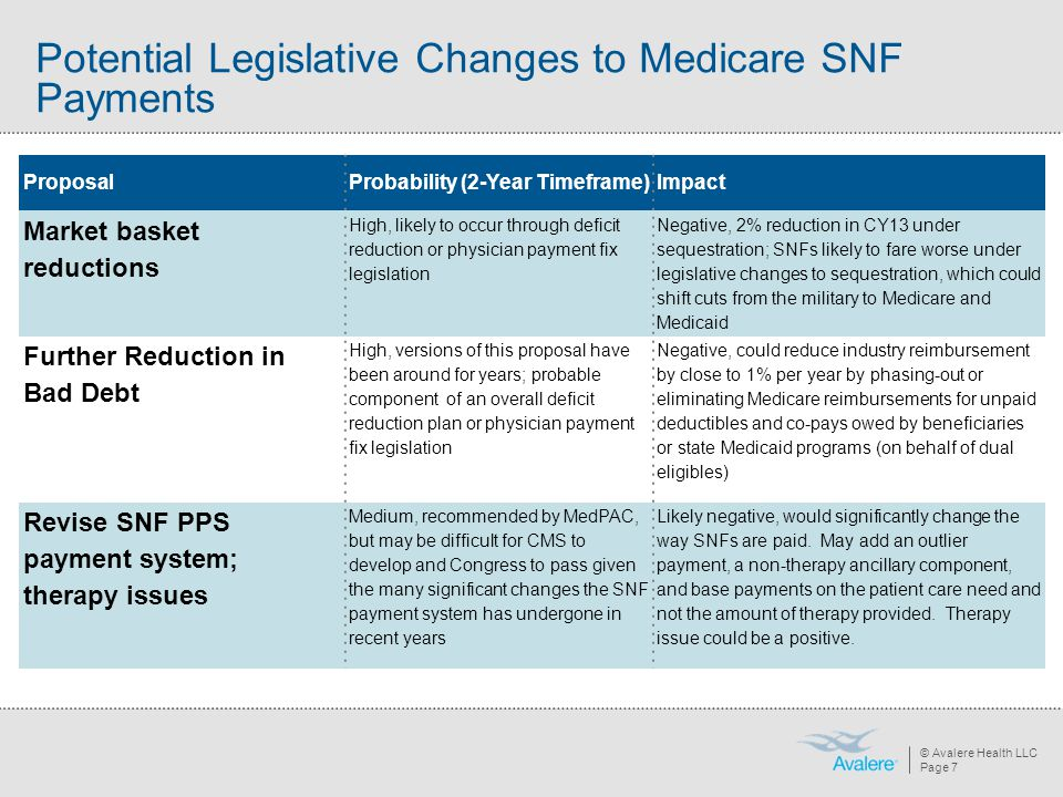 © Avalere Health LLC Page 8 Potential Legislative Changes to Medicare SNF Payments (continued) ProposalProbability (2-Year Timeframe)Impact Rebase SNF payments Medium, recommended by MedPAC; but would likely be passed in combination with a revised SNF PPS Negative, MedPAC recommended an initial reduction of 4% to SNF payments Recoupment of FY2011 Overpayments Low; if it occurs recoupment could be implemented over 2-3 years Negative, equates to about a 11% take-back of Medicare industry reimbursement (would not reduce base level for subsequent year increases) SNF hospital excessive readmissions penalty Medium-High, proposed by President Obama and recommended by MedPAC to penalize SNFs for excess readmissions to hospitals Negative, up to 3% reduction beginning in FY 2015 Co-pays on Medicare stays (for first 20 days) Low, could be part of broader reform but unlikely in the very near-term Negative, could reduce Federal payments to nursing homes by 5%, but net impact would be significantly muted by Medicare beneficiary co- payments