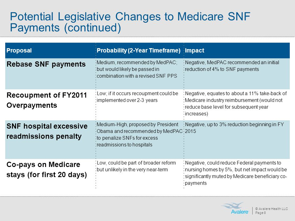 © Avalere Health LLC Page 8 Potential Legislative Changes to Medicare SNF Payments (continued) ProposalProbability (2-Year Timeframe)Impact Rebase SNF