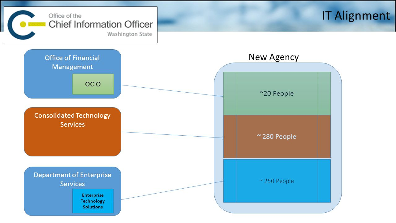 Office of Financial Management Consolidated Technology Services Department of Enterprise Services OCIO Enterprise Technology Solutions New Agency IT A