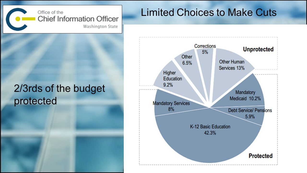 Limited Choices to Make Cuts 2/3rds of the budget protected