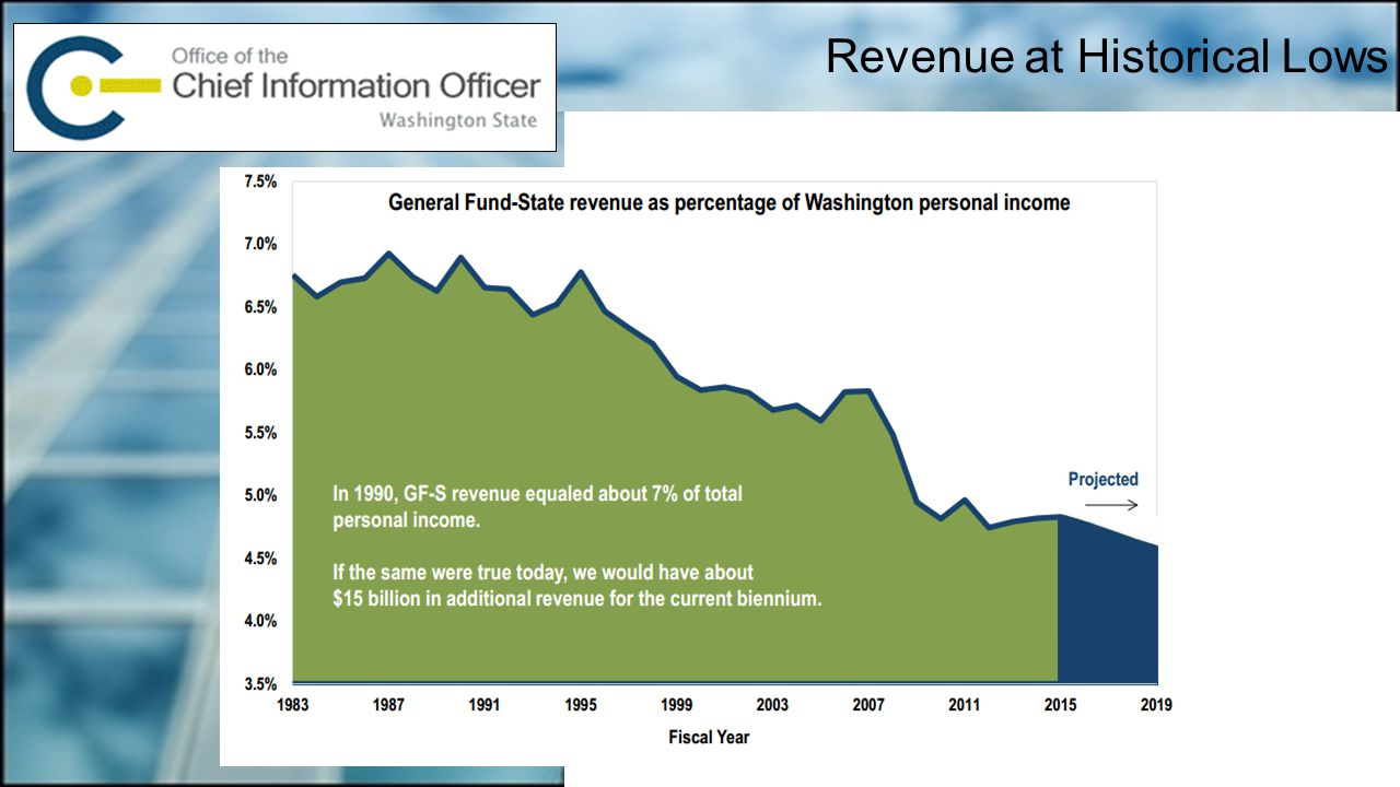 Revenue at Historical Lows