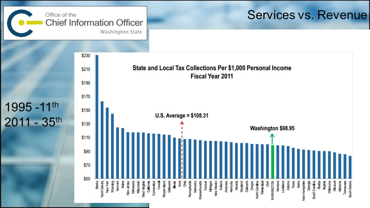 Services vs. Revenue 1995 -11 th 2011 - 35 th