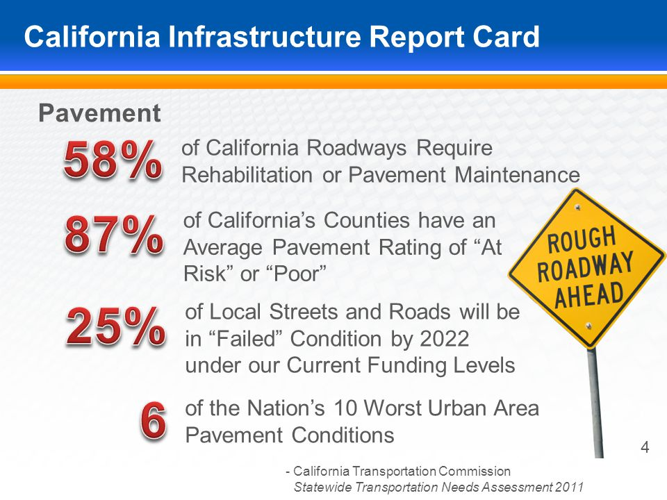 California Infrastructure Report Card 4 Pavement of California Roadways Require Rehabilitation or Pavement Maintenance - California Transportation Commission.