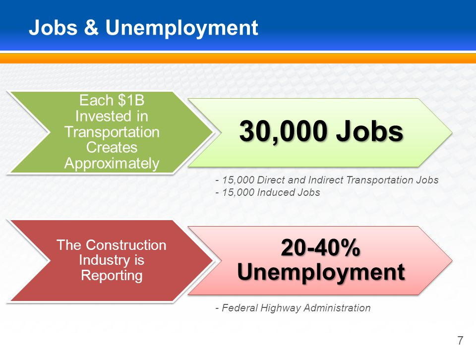 Jobs & Unemployment 7 - 15,000 Direct and Indirect Transportation Jobs - 15,000 Induced Jobs Each $1B Invested in Transportation Creates Approximately 30,000 Jobs - Federal Highway Administration The Construction Industry is Reporting 20-40% Unemployment