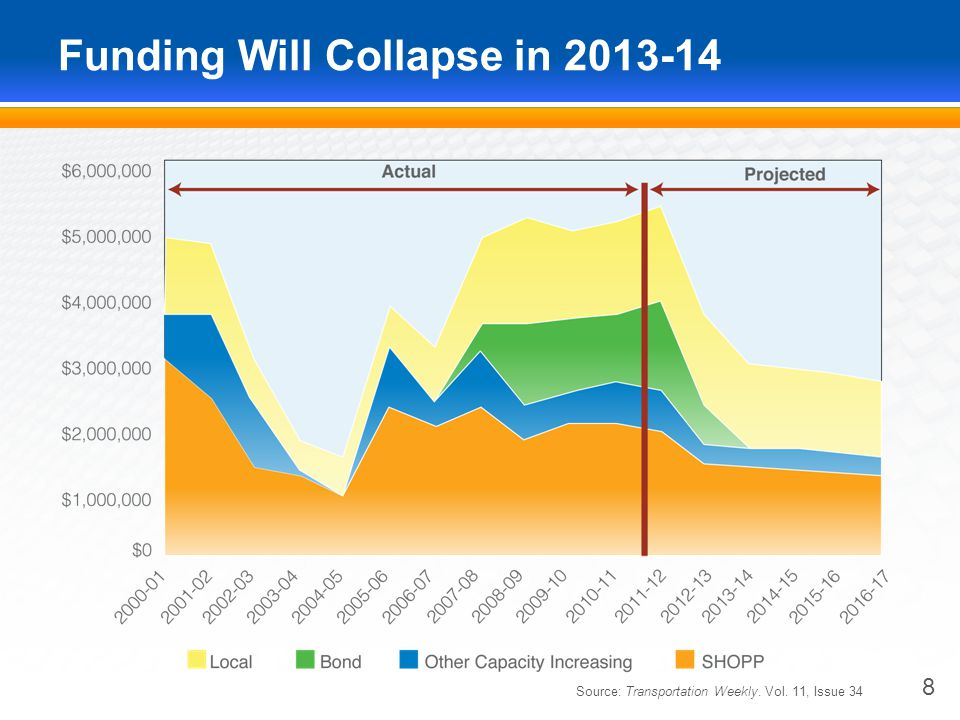 Funding Will Collapse in 2013-14 8 Source: Transportation Weekly. Vol. 11, Issue 34