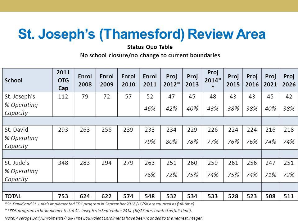 St. Joseph's (Thamesford) Review Area Status Quo Table No school closure/no change to current boundaries School 2011 OTG Cap Enrol 2008 Enrol 2009 Enr