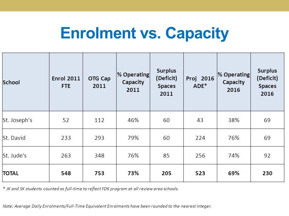 Enrolment vs. Capacity School Enrol 2011 FTE OTG Cap 2011 % Operating Capacity 2011 Surplus (Deficit) Spaces 2011 Proj 2016 ADE* % Operating Capacity