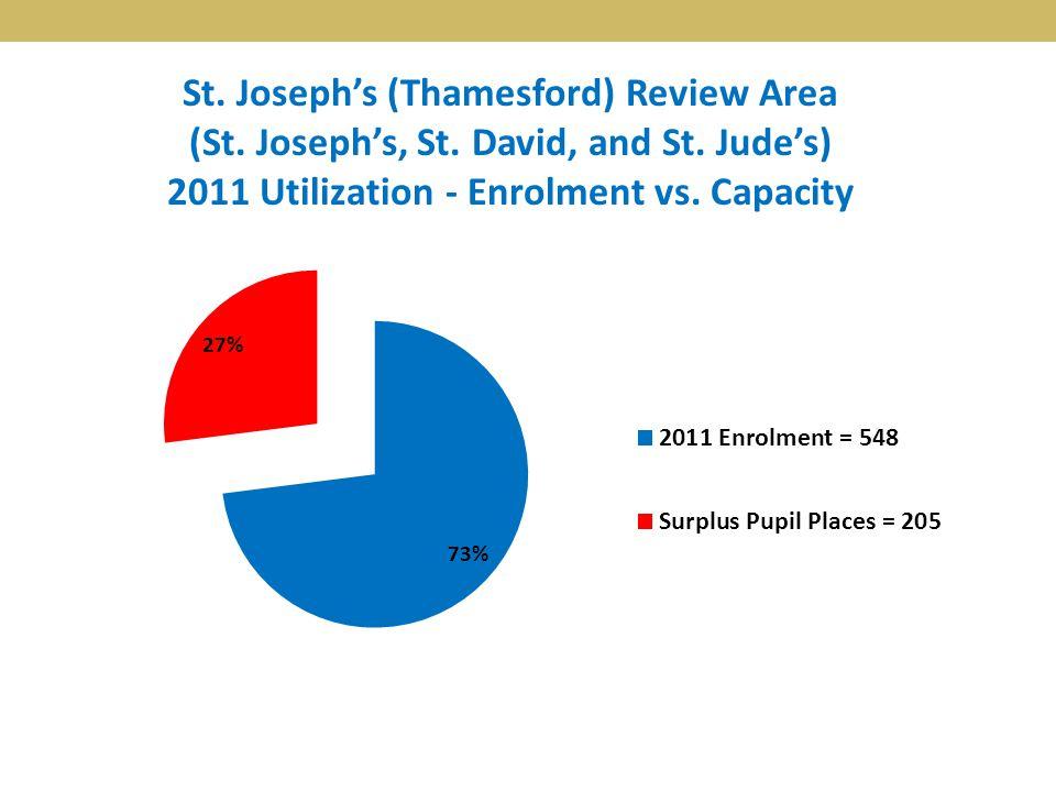 St. Joseph's (Thamesford) Review Area (St. Joseph's, St. David, and St. Jude's) 2011 Utilization - Enrolment vs. Capacity
