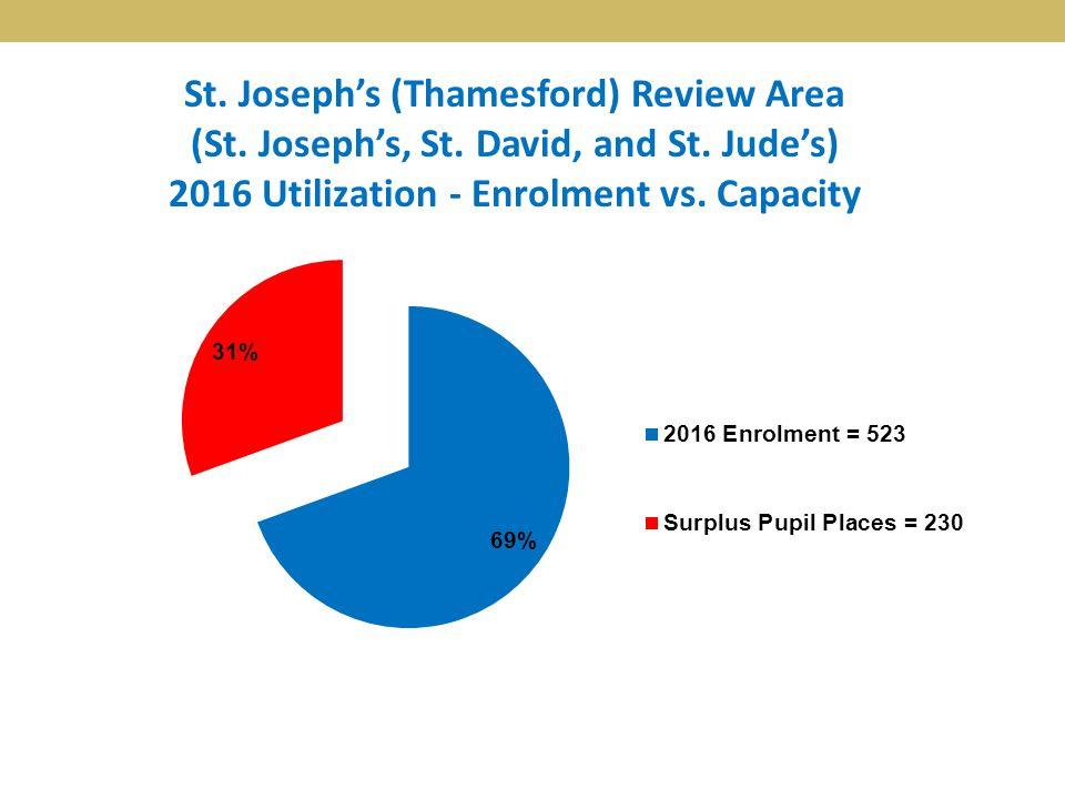St. Joseph's (Thamesford) Review Area (St. Joseph's, St. David, and St. Jude's) 2016 Utilization - Enrolment vs. Capacity