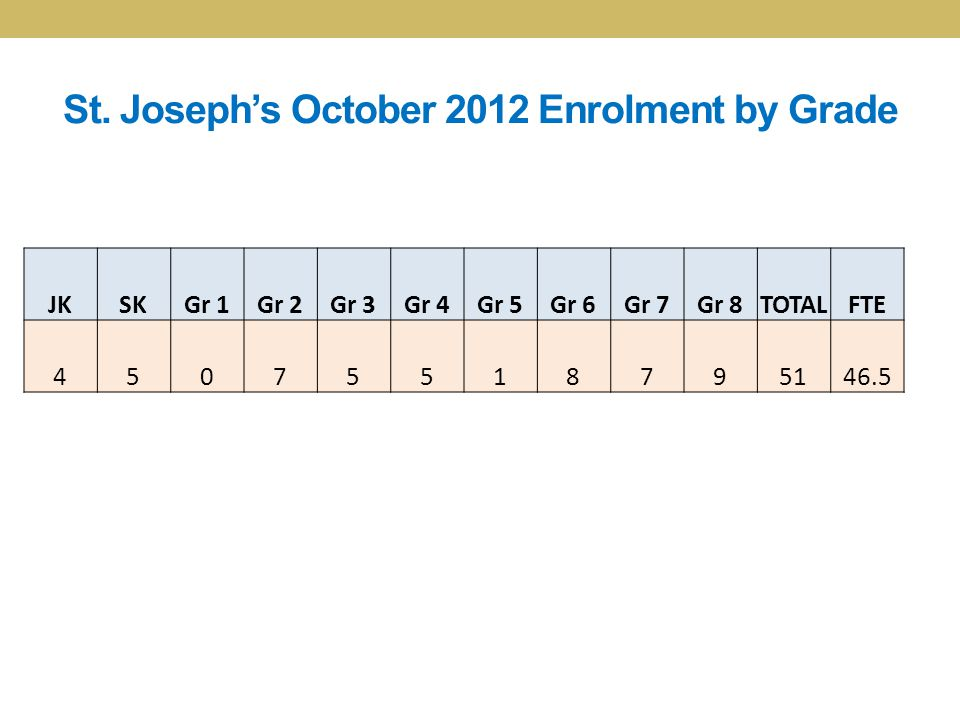 St. Joseph's October 2012 Enrolment by Grade JKSKGr 1Gr 2Gr 3Gr 4Gr 5Gr 6Gr 7Gr 8TOTALFTE 45075518795146.5