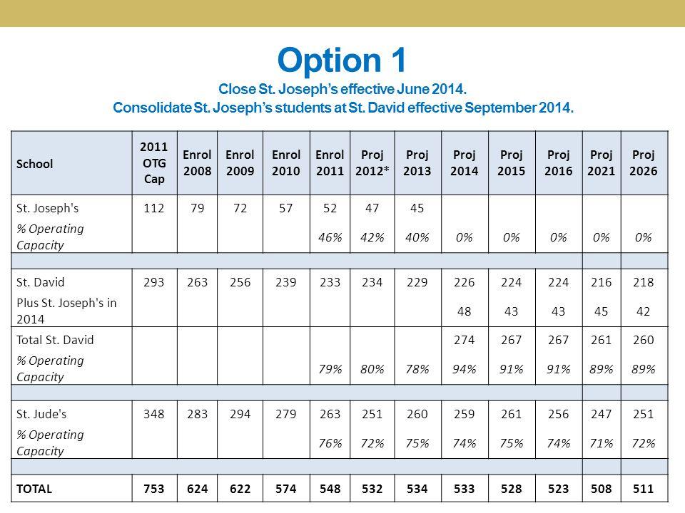 Option 1 Close St. Joseph's effective June 2014. Consolidate St. Joseph's students at St. David effective September 2014. School 2011 OTG Cap Enrol 20