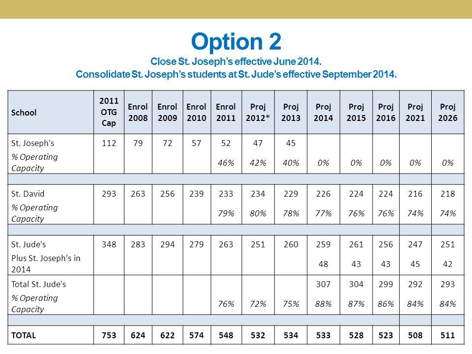 Option 2 Close St. Joseph's effective June 2014. Consolidate St. Joseph's students at St. Jude's effective September 2014. School 2011 OTG Cap Enrol 2