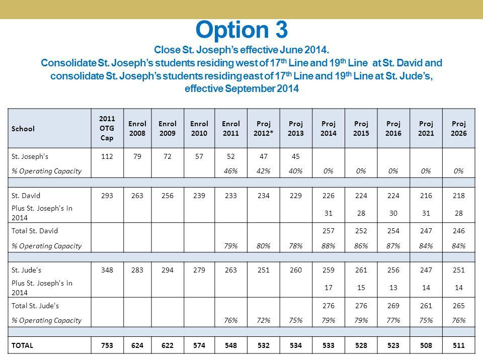 Option 3 Close St. Joseph's effective June 2014. Consolidate St.