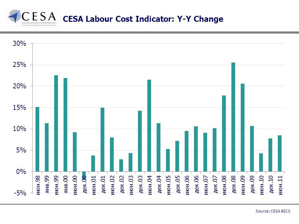 CESA Labour Cost Indicator: Y-Y Change Source: CESA BECS