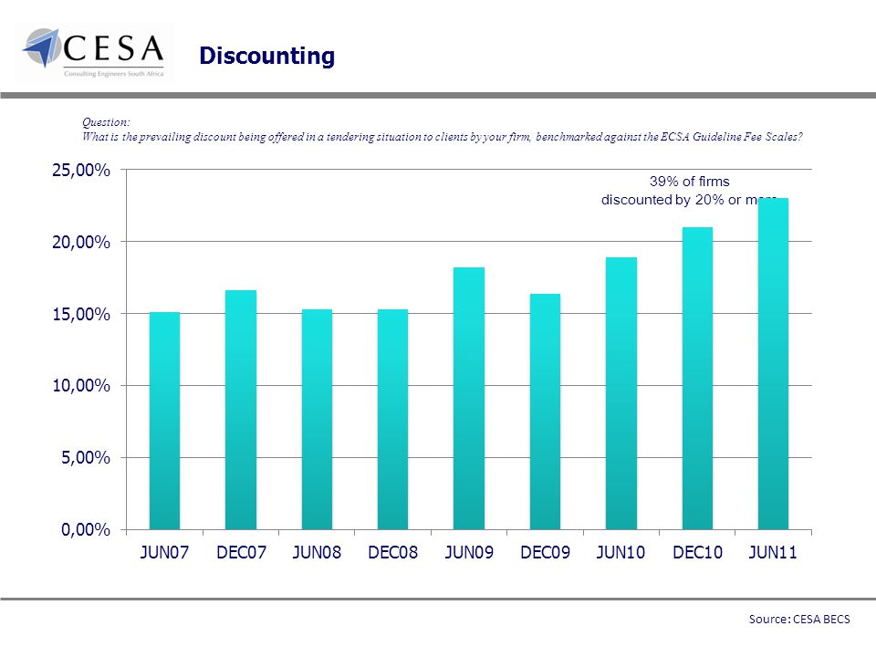 Discounting Question: What is the prevailing discount being offered in a tendering situation to clients by your firm, benchmarked against the ECSA Guideline Fee Scales.