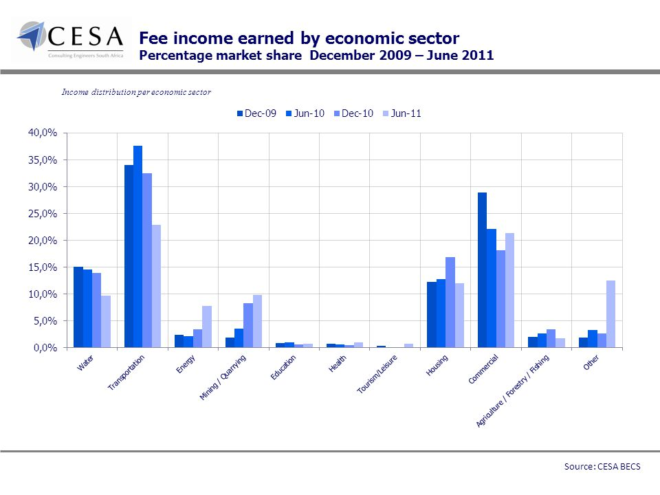 Fee income earned by economic sector Percentage market share December 2009 – June 2011 Income distribution per economic sector Source: CESA BECS