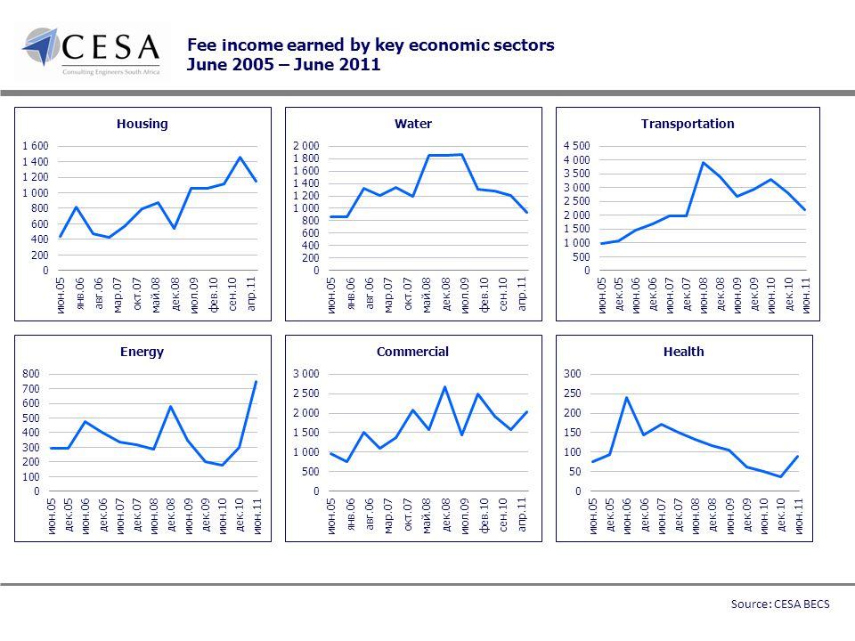 Fee income earned by key economic sectors June 2005 – June 2011 Source: CESA BECS