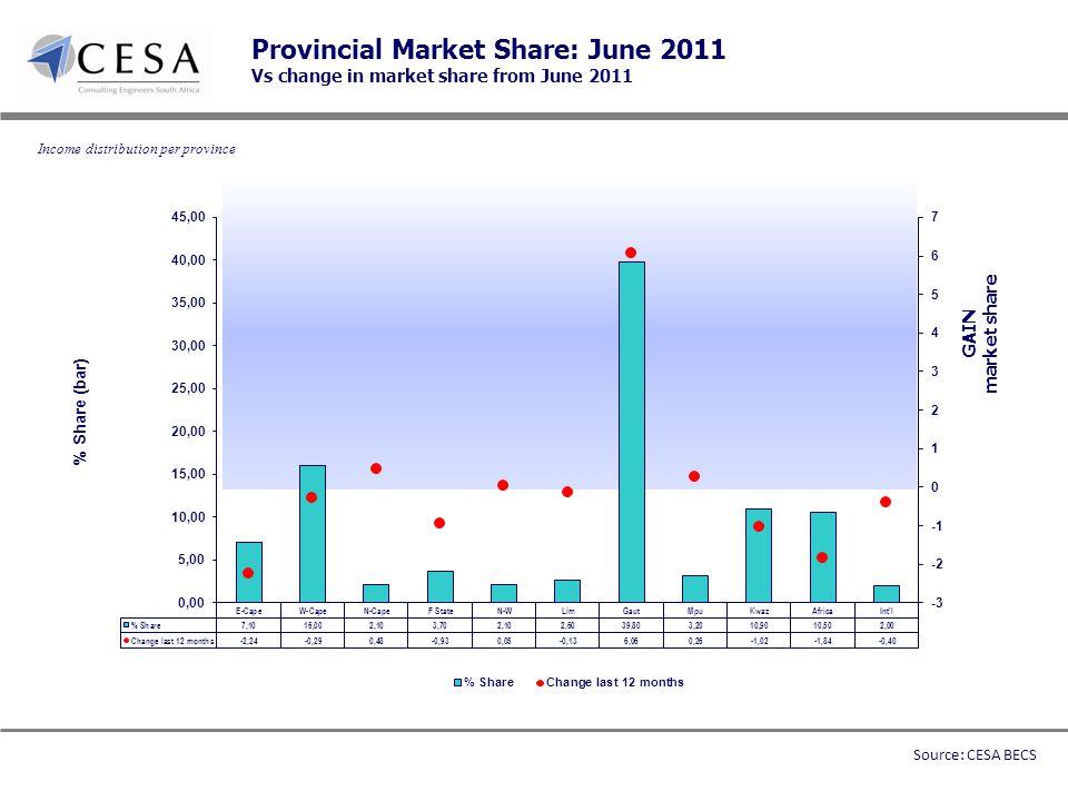 Provincial Market Share: June 2011 Vs change in market share from June 2011 GAIN market share Income distribution per province Source: CESA BECS