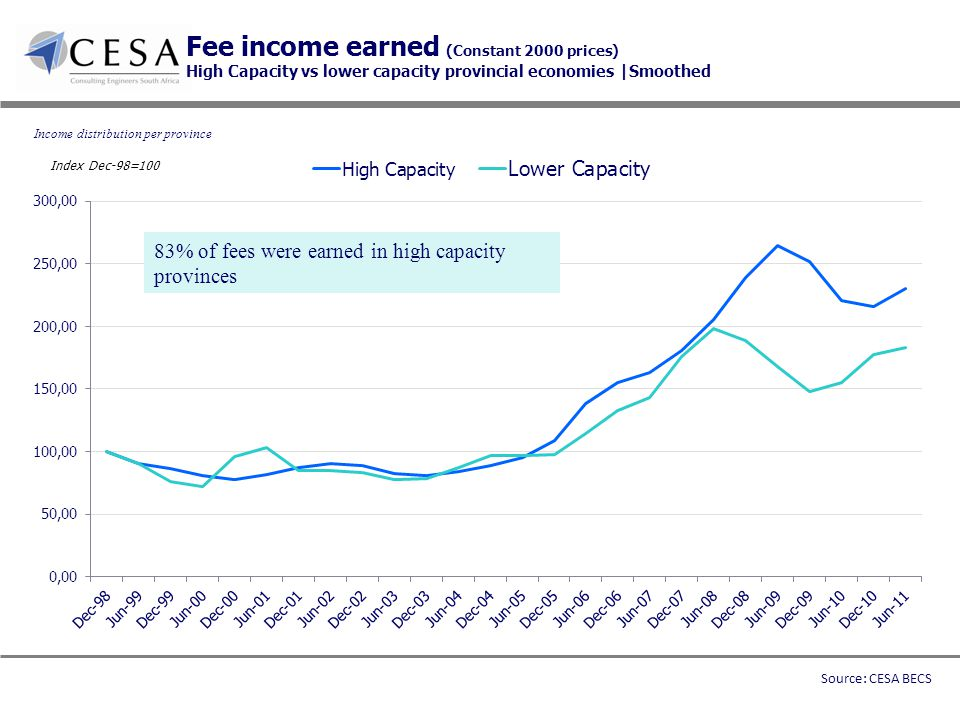 Fee income earned (Constant 2000 prices) High Capacity vs lower capacity provincial economies |Smoothed Income distribution per province 83% of fees were earned in high capacity provinces Source: CESA BECS