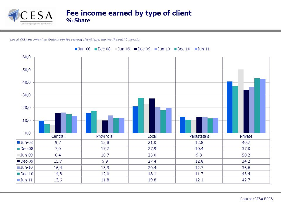 Fee income earned by type of client % Share Local (SA) Income distribution per fee paying client type, during the past 6 months Source: CESA BECS