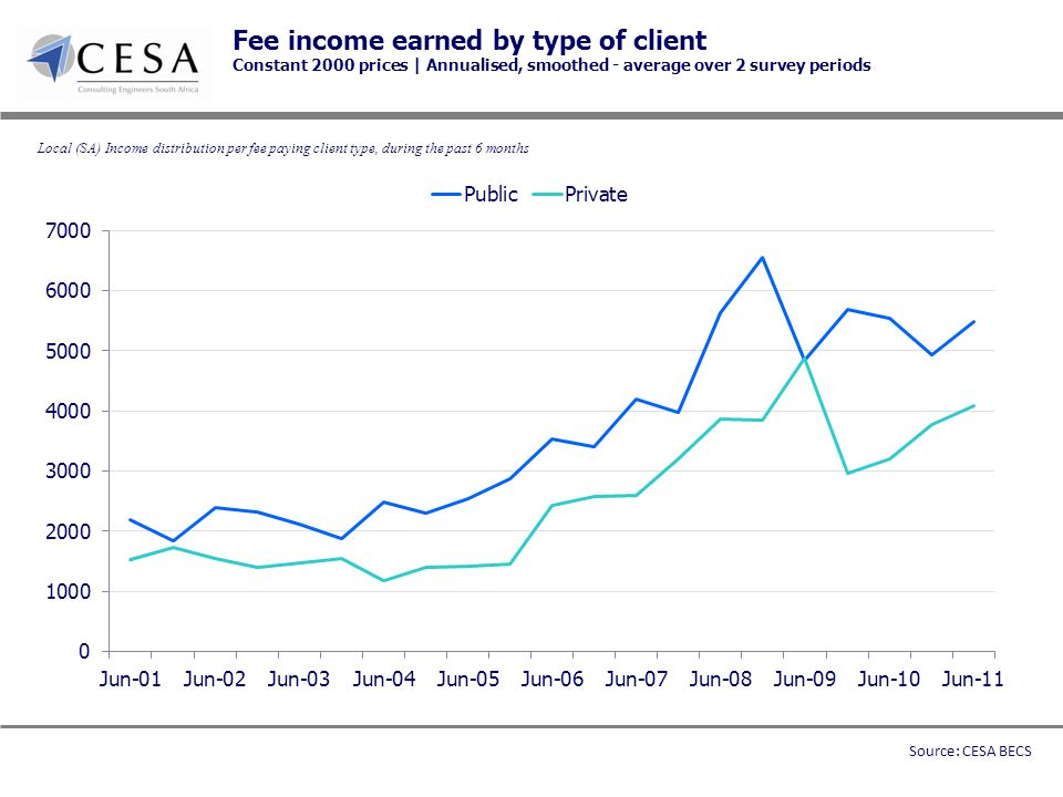 Fee income earned by type of client Constant 2000 prices | Annualised, smoothed - average over 2 survey periods Local (SA) Income distribution per fee paying client type, during the past 6 months Source: CESA BECS