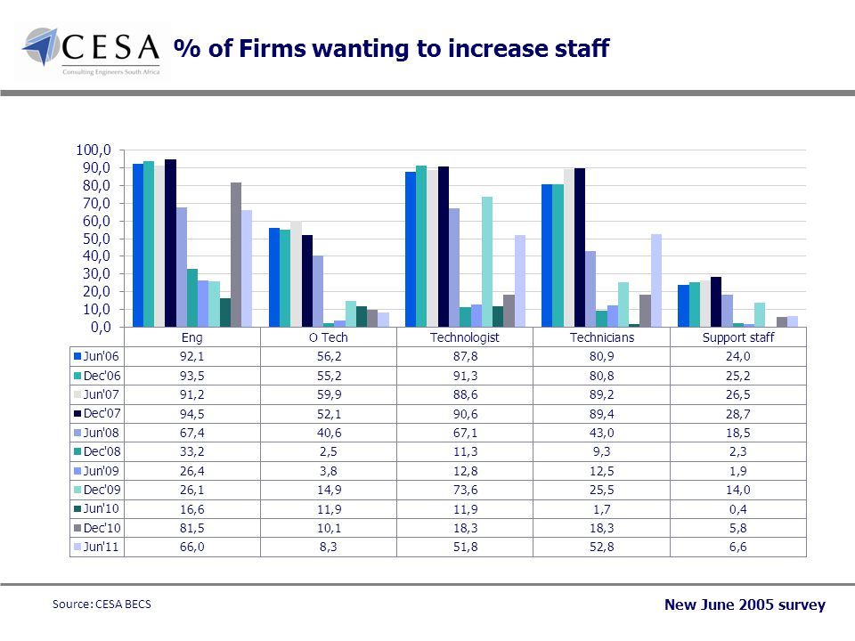% of Firms wanting to increase staff New June 2005 survey Source: CESA BECS