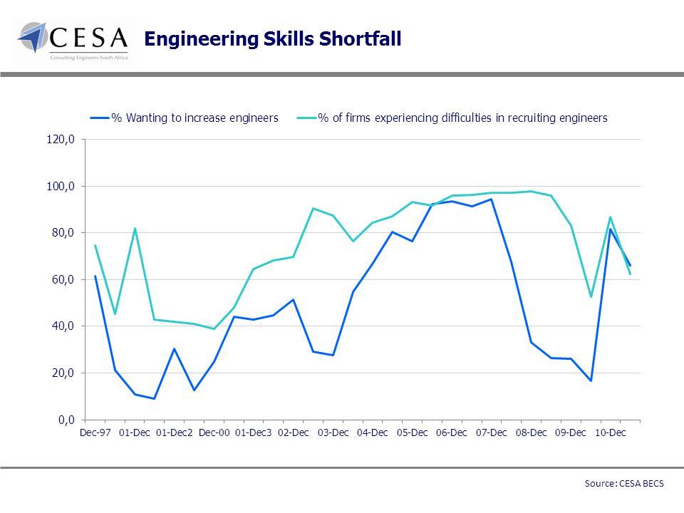 Engineering Skills Shortfall Source: CESA BECS