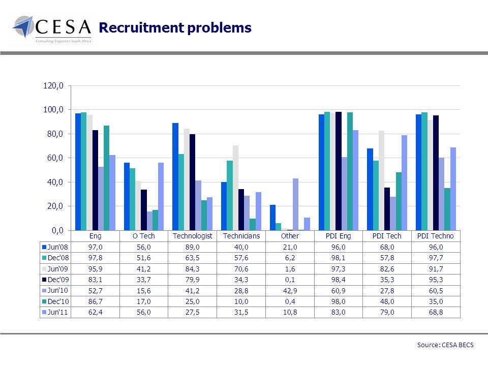 Recruitment problems Source: CESA BECS