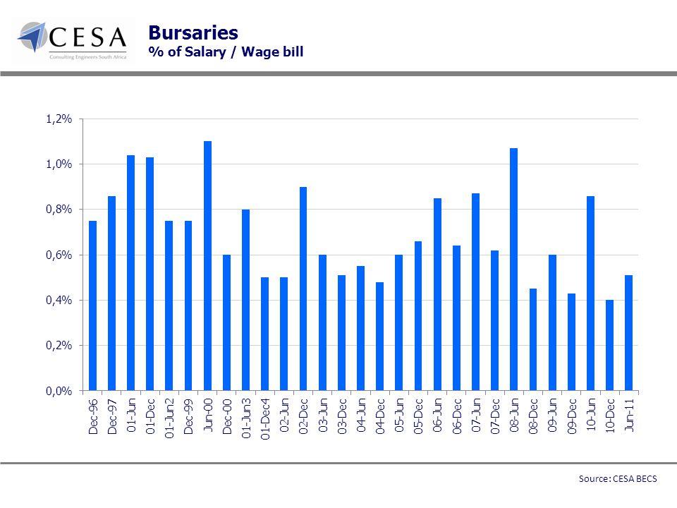 Bursaries % of Salary / Wage bill Source: CESA BECS