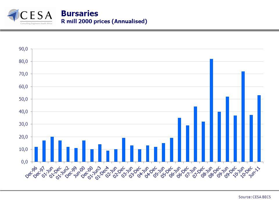 Bursaries R mill 2000 prices (Annualised) Source: CESA BECS