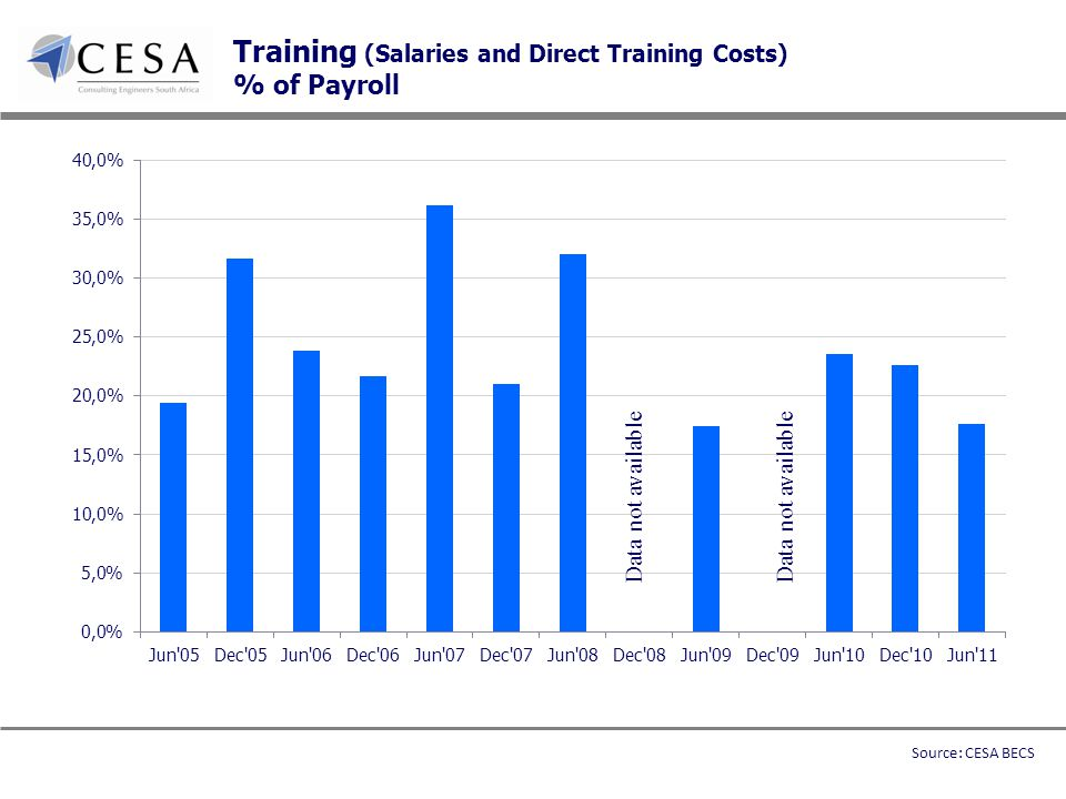Training (Salaries and Direct Training Costs) % of Payroll Data not available Source: CESA BECS