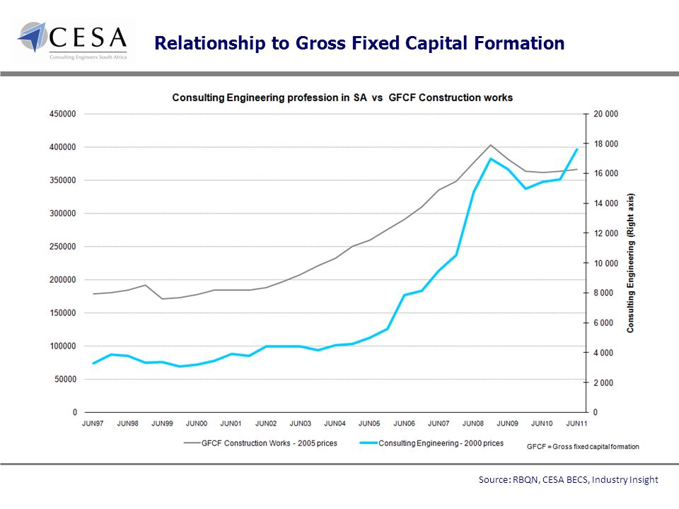 Relationship to Gross Fixed Capital Formation Source: RBQN, CESA BECS, Industry Insight