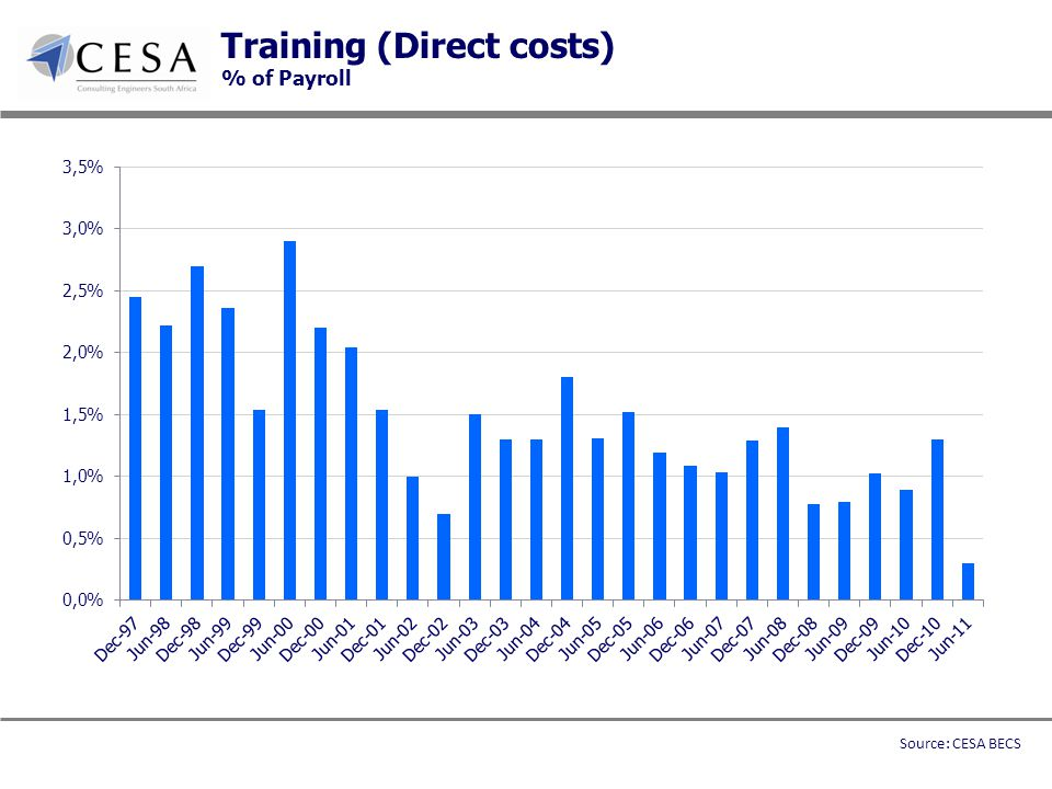 Training (Direct costs) % of Payroll Source: CESA BECS