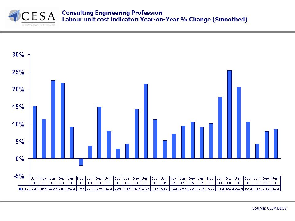 Consulting Engineering Profession Labour unit cost indicator: Year-on-Year % Change (Smoothed) Source: CESA BECS