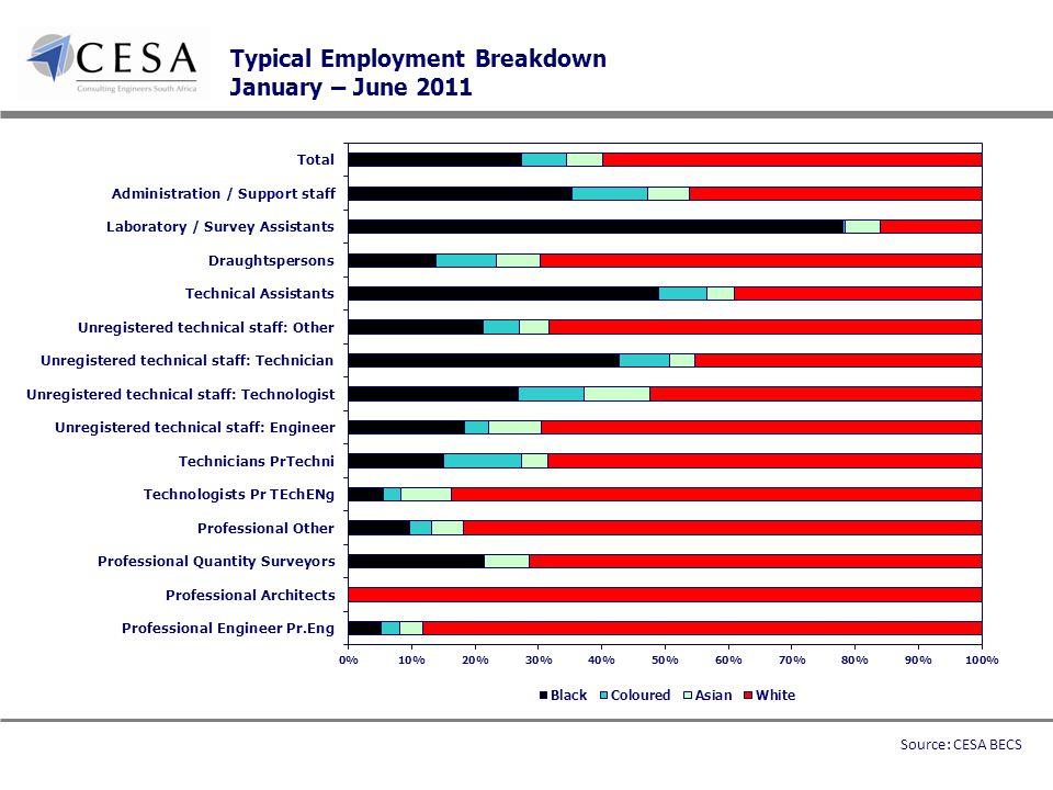 Typical Employment Breakdown January – June 2011 Source: CESA BECS
