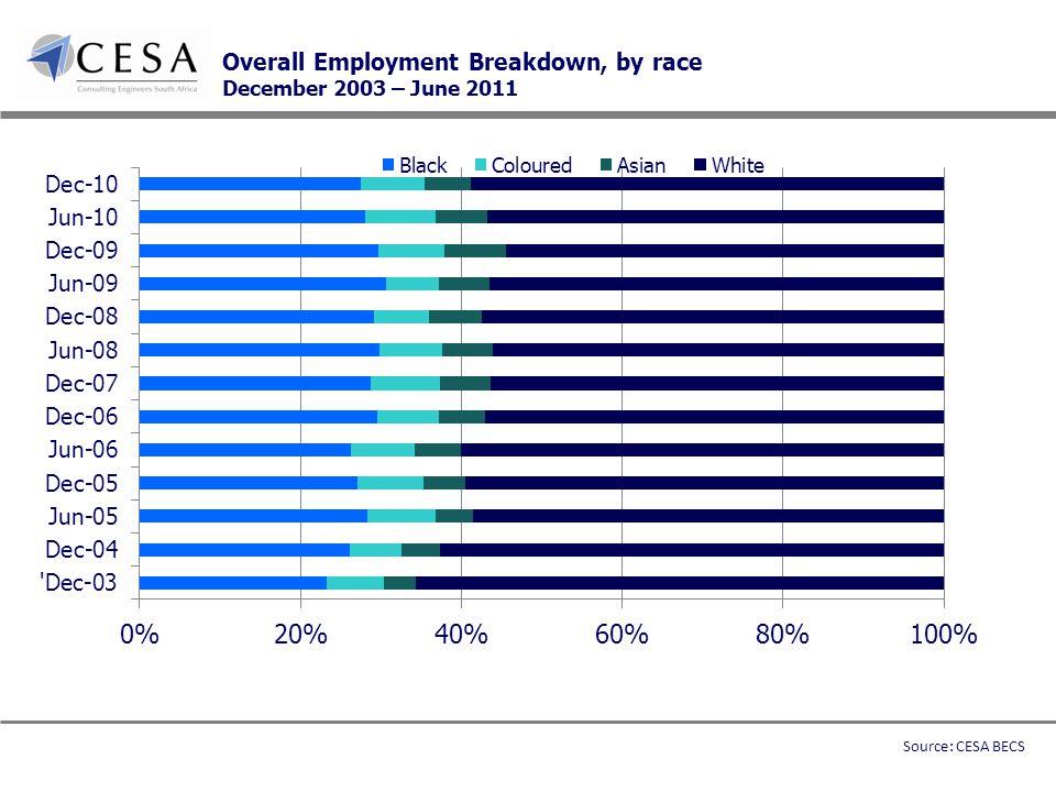 Overall Employment Breakdown, by race December 2003 – June 2011 Source: CESA BECS