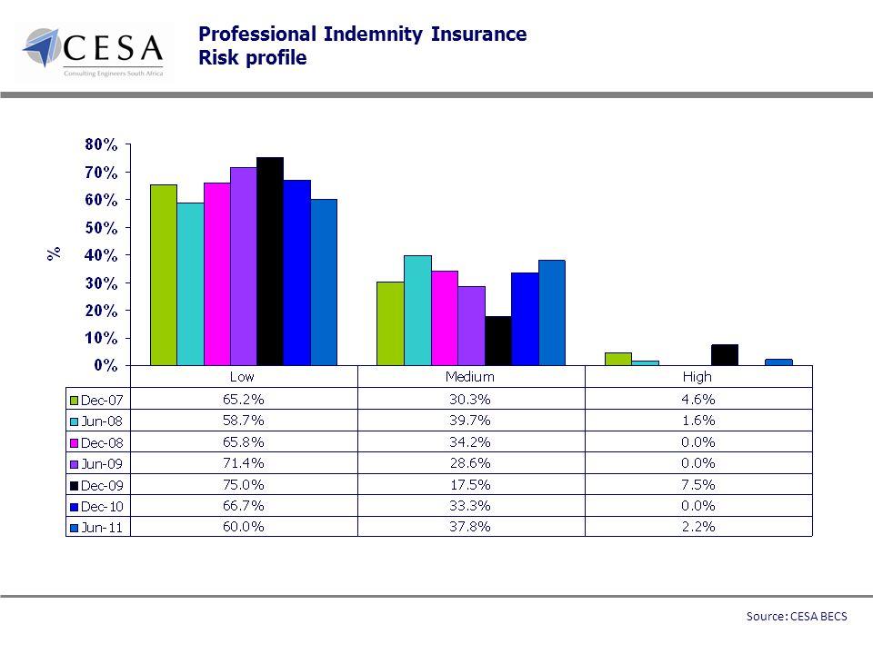 Professional Indemnity Insurance Risk profile Source: CESA BECS