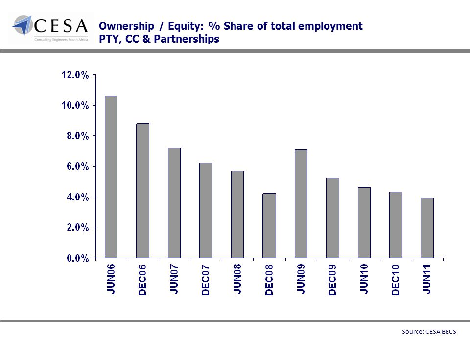 Ownership / Equity: % Share of total employment PTY, CC & Partnerships Source: CESA BECS
