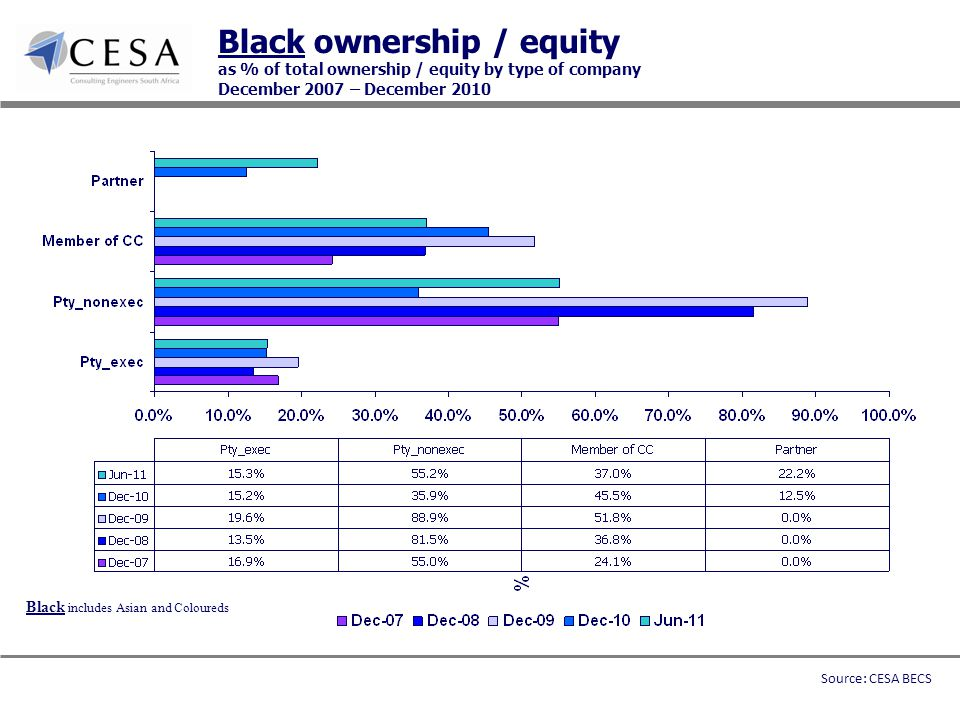 Black ownership / equity as % of total ownership / equity by type of company December 2007 – December 2010 Black includes Asian and Coloureds Source: CESA BECS