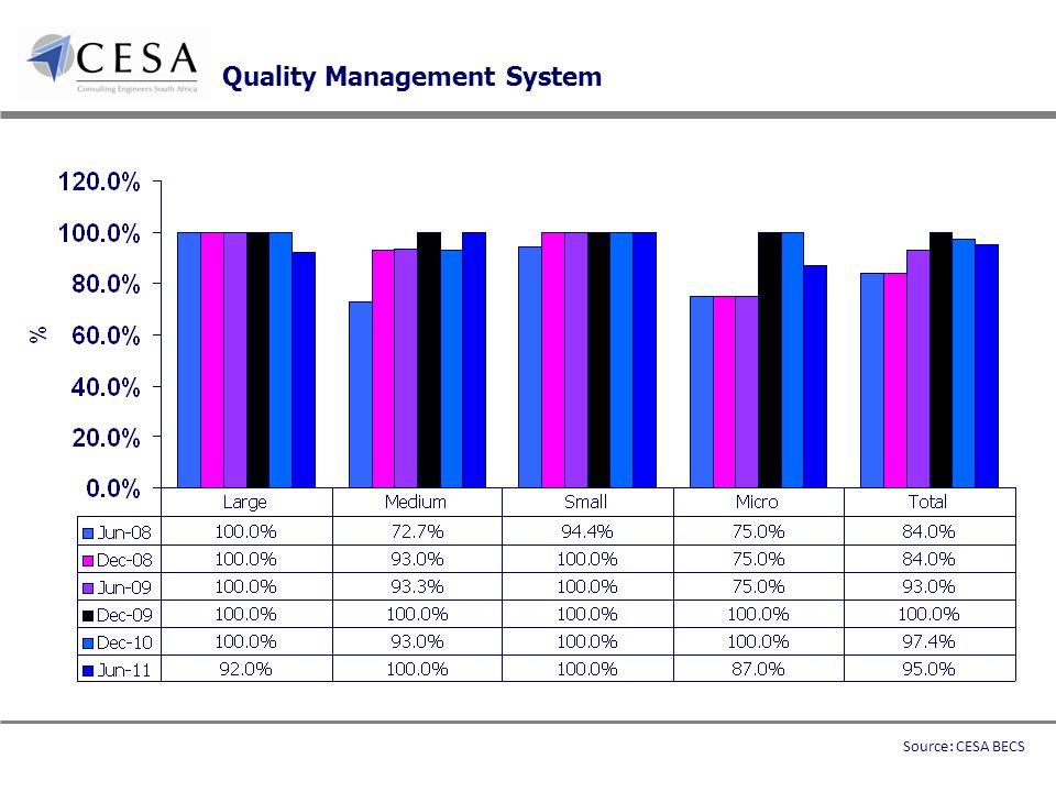 Quality Management System Source: CESA BECS