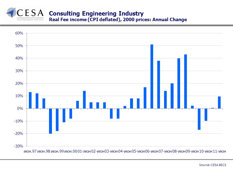 Consulting Engineering Industry Real Fee income (CPI deflated), 2000 prices: Annual Change Source: CESA BECS