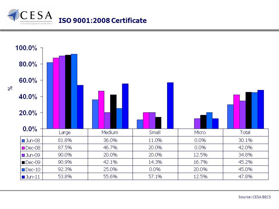 ISO 9001:2008 Certificate Source: CESA BECS