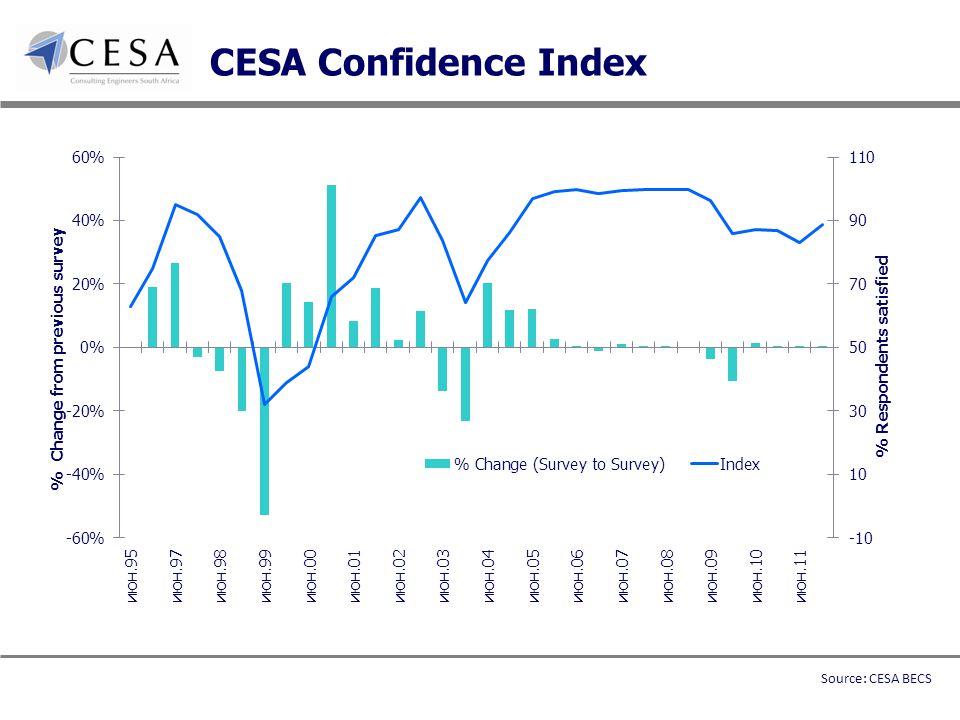 CESA Confidence Index Source: CESA BECS