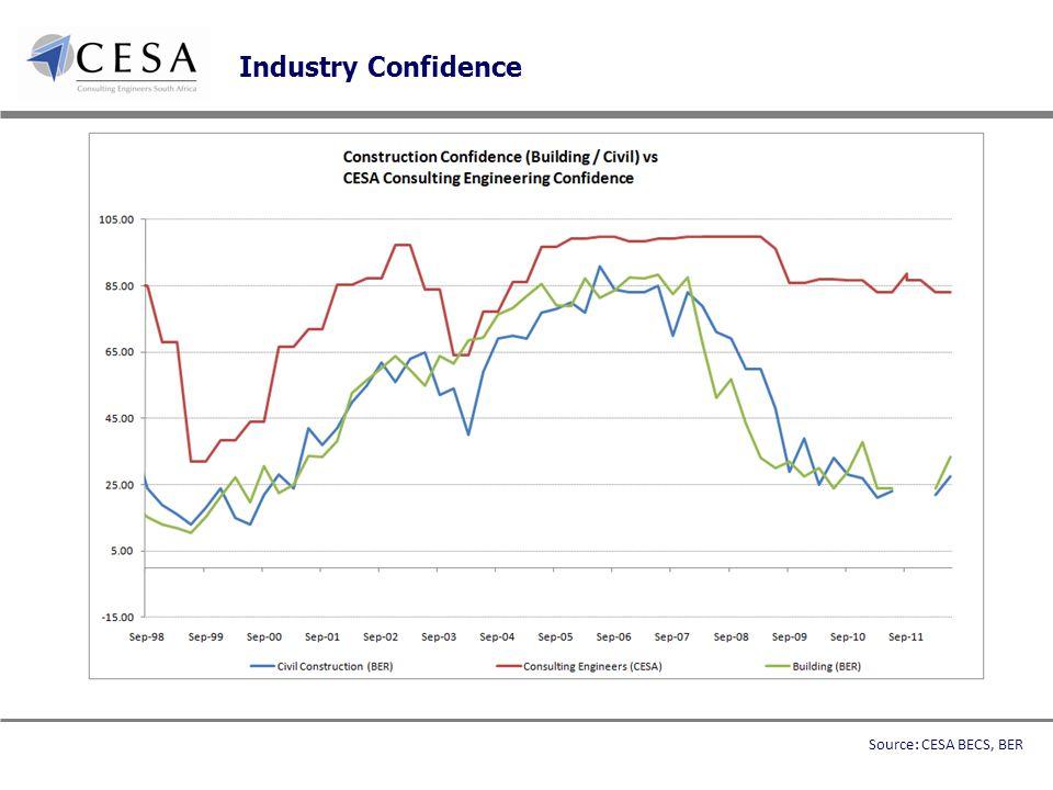 Industry Confidence Source: CESA BECS, BER