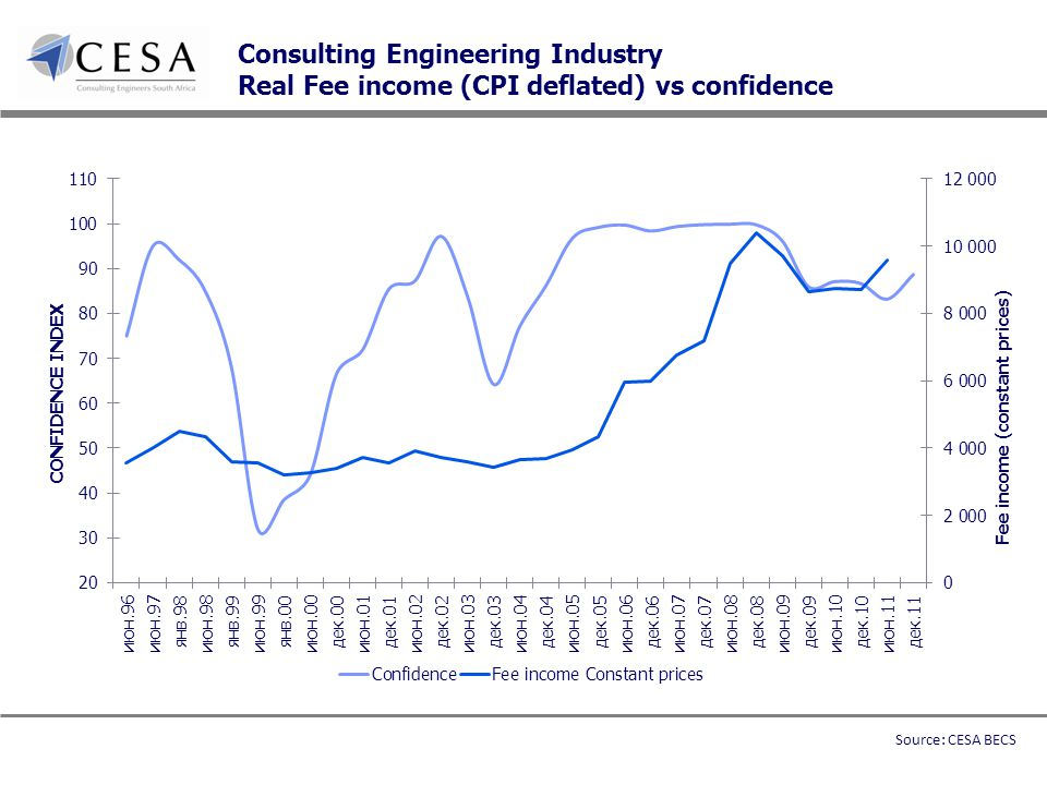Consulting Engineering Industry Real Fee income (CPI deflated) vs confidence Source: CESA BECS