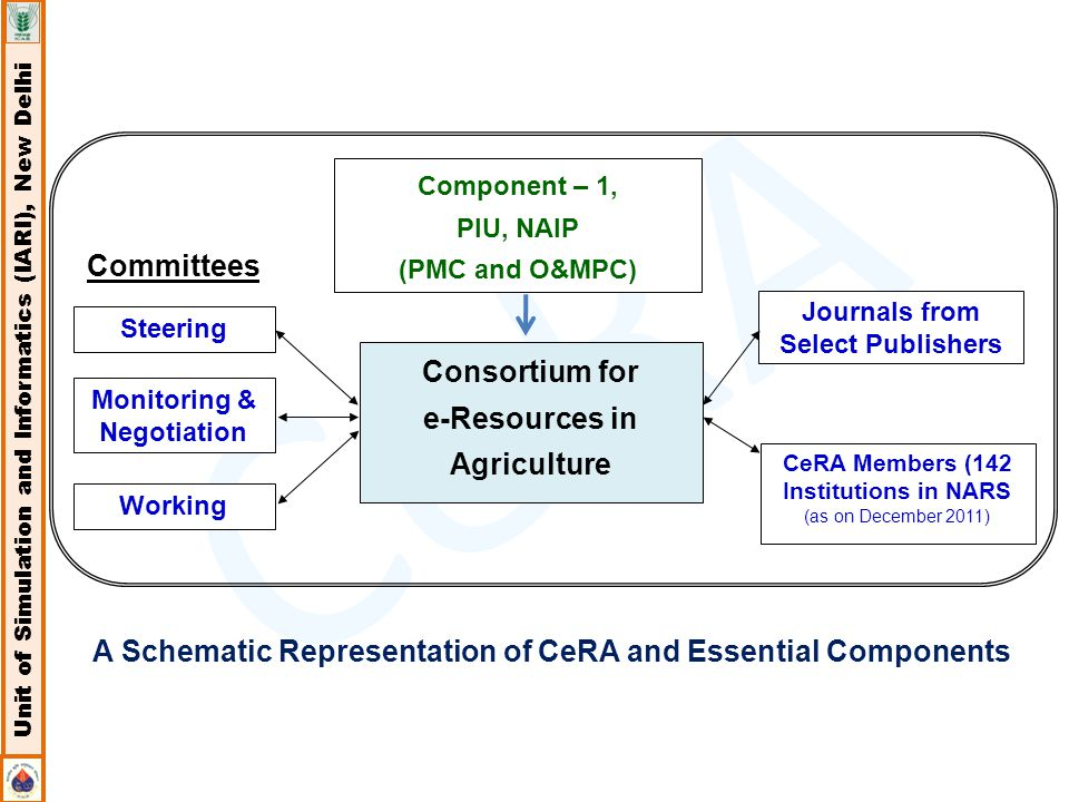 CeRA Unit of Simulation and Informatics (IARI), New Delhi CeRA Members (142 Institutions in NARS (as on December 2011) Component – 1, PIU, NAIP (PMC and O&MPC) Consortium for e-Resources in Agriculture Steering Committees Monitoring & Negotiation Working Journals from Select Publishers A Schematic Representation of CeRA and Essential Components