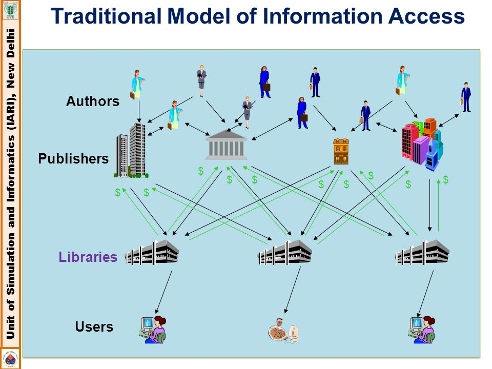 CeRA Unit of Simulation and Informatics (IARI), New Delhi Libraries Authors Users Publishers $ $ $ $ $ $ $ $ $ $ Traditional Model of Information Acce