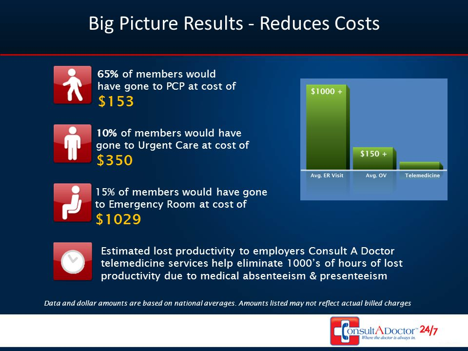 Big Picture Results - Reduces Costs Data and dollar amounts are based on national averages.