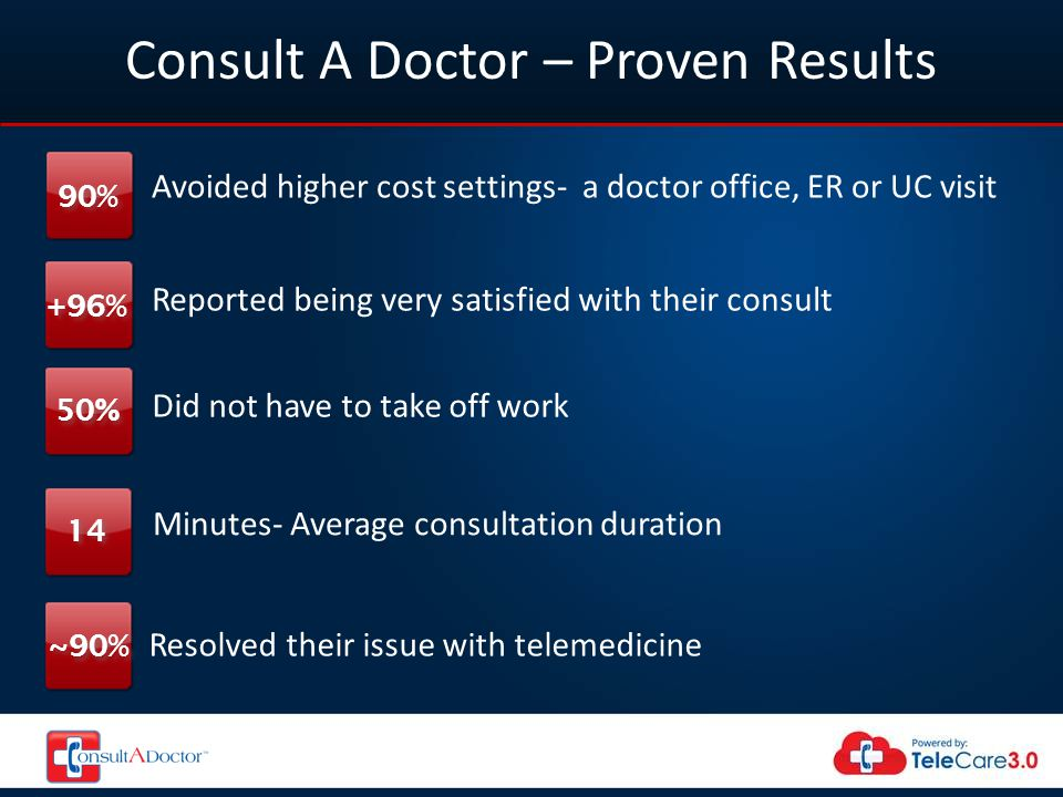 Consult A Doctor – Proven Results Avoided higher cost settings- a doctor office, ER or UC visit 90% Reported being very satisfied with their consult +