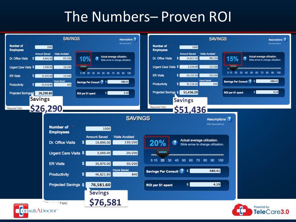The Numbers– Proven ROI Savings $76,581 Savings $26,290 Savings $51,436